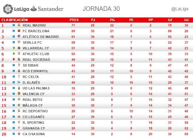La Liga (Jornada 30): Clasificación