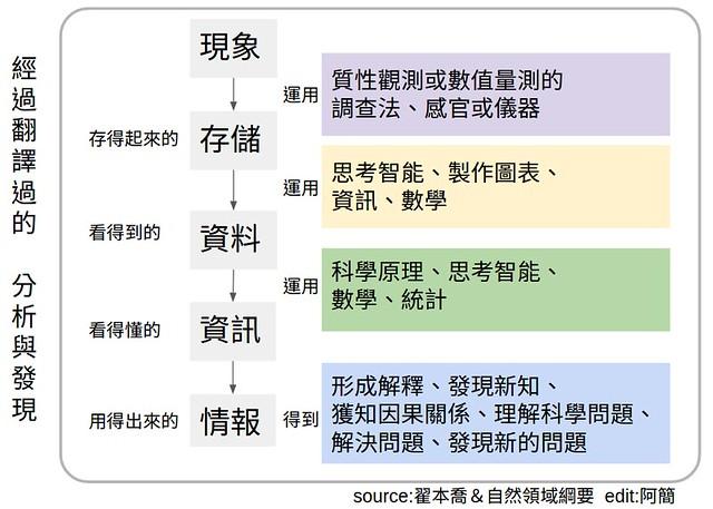 分析與發現的翻譯視覺化
