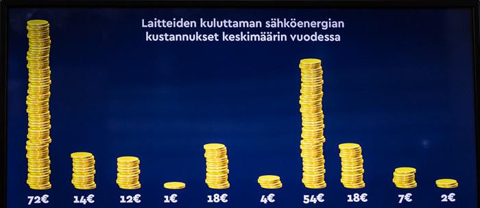 Heureka Tiedekeskus Sähkölä sähkölaitteen kuluttama kustannus vuodessa euroina kuinka paljon sähkölaitteen käyttö maksaa kuinka paljon sähkölaite kuluttaa vuodessa