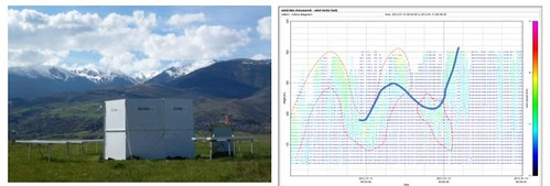 Fotografia del windrass a la Cerdanya i gràfica de la velocitat del vent mesurada per l'aparell.