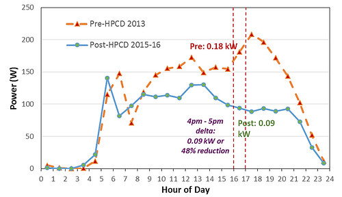 Pre- and Post-HPCD Dryer Installation Demand