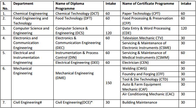 SLIET SET 2018 Certificate Programme (SET-I) Eligibility, Duration, Intake, Fee, Syllabus