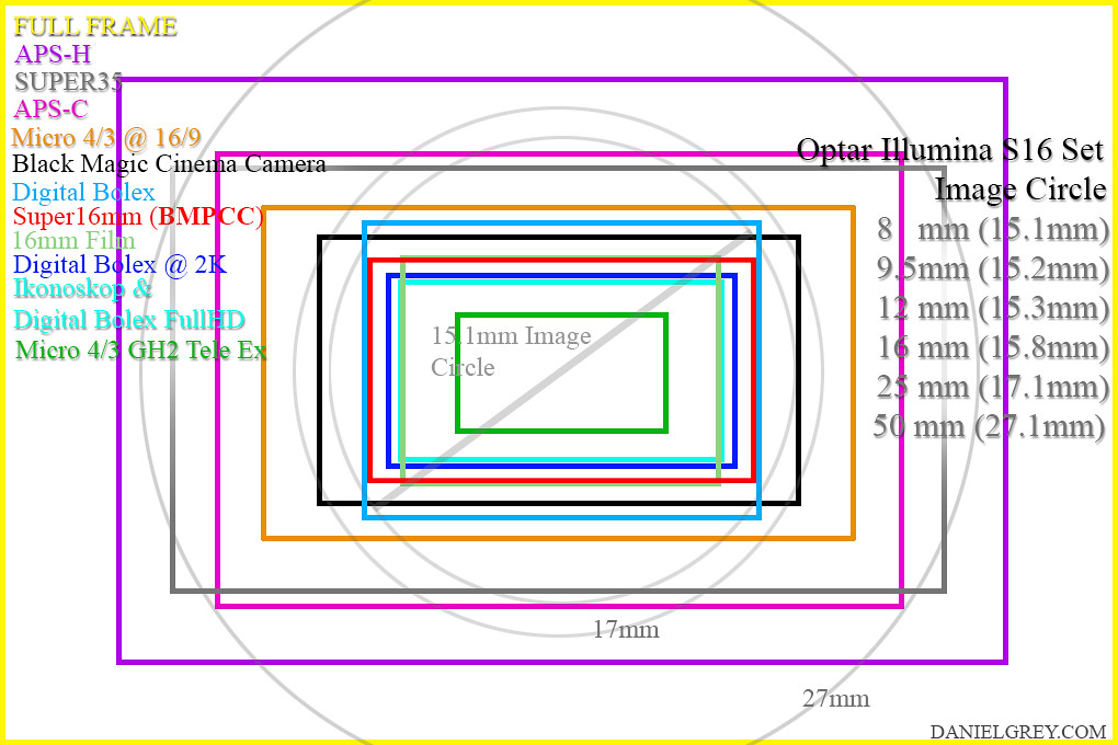 Sensor Size vs Super16 image circle   Different Camera senso…   Flickr