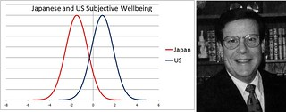 Japanese and US Subjective Wellbeing | by timtak