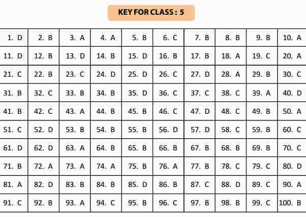 NSTSE 24 January Class 5