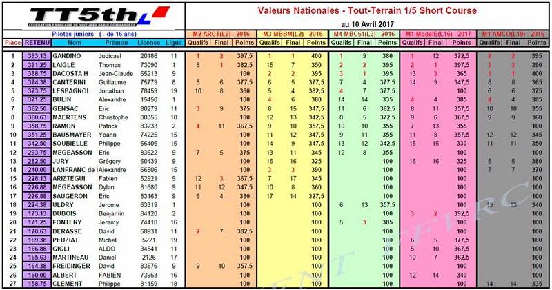 Valeurs Nationales SC après CF12017
