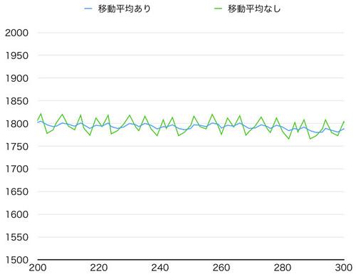 パルス幅-安定時_移動平均ありなし