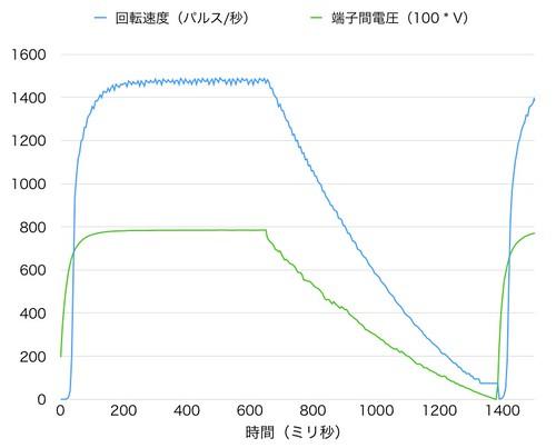 回転速度と端子間電圧のステップ応答
