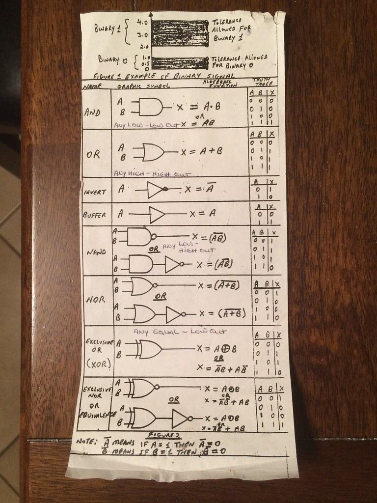 Dads Boolean Logic Cheat Sheet My Dad Was An Avionics Tec Flickr By Todbot