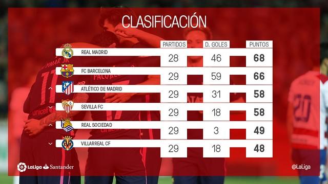 La Liga (Jornada 29): Clasificación