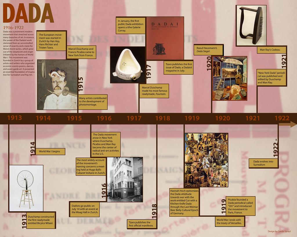 Dada timeline dada is an art movement and i designed a tim flickr dada timeline by candispraul dada timeline by candispraul altavistaventures Images