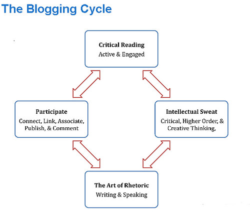 Blogging Cycle | by Ryan Bretag