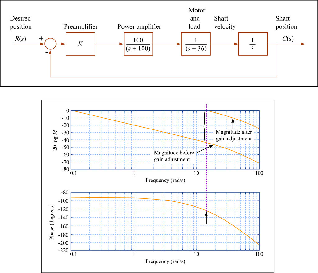 Block Plot Diagram: Proportional Control in the Frequency Domain | Block diagramu2026 | Flickr,Chart