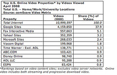 COMSCORE VIDEO TRAFFIC APRIL 08 | by sterlingtkg