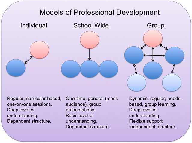 Models of Professional Development