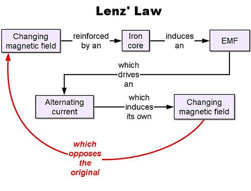 lenz law concept diagram outlining where lenz\u0027 law can fit\u2026 flickr Self- Inductance lenz law concept by coach_robbo lenz law concept by coach_robbo