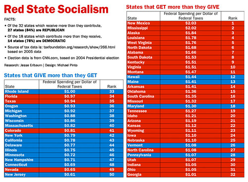 Red State Socialism | by michaeljamespinto
