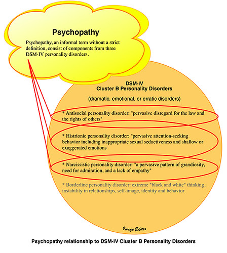 psychopathy and antisocial personality disorder Apd (antisocial personality disorder) is a dsm-5 (diagnostic and statistical   sociopath is differentiated from a psychopath, in that a sociopathy is rooted in.