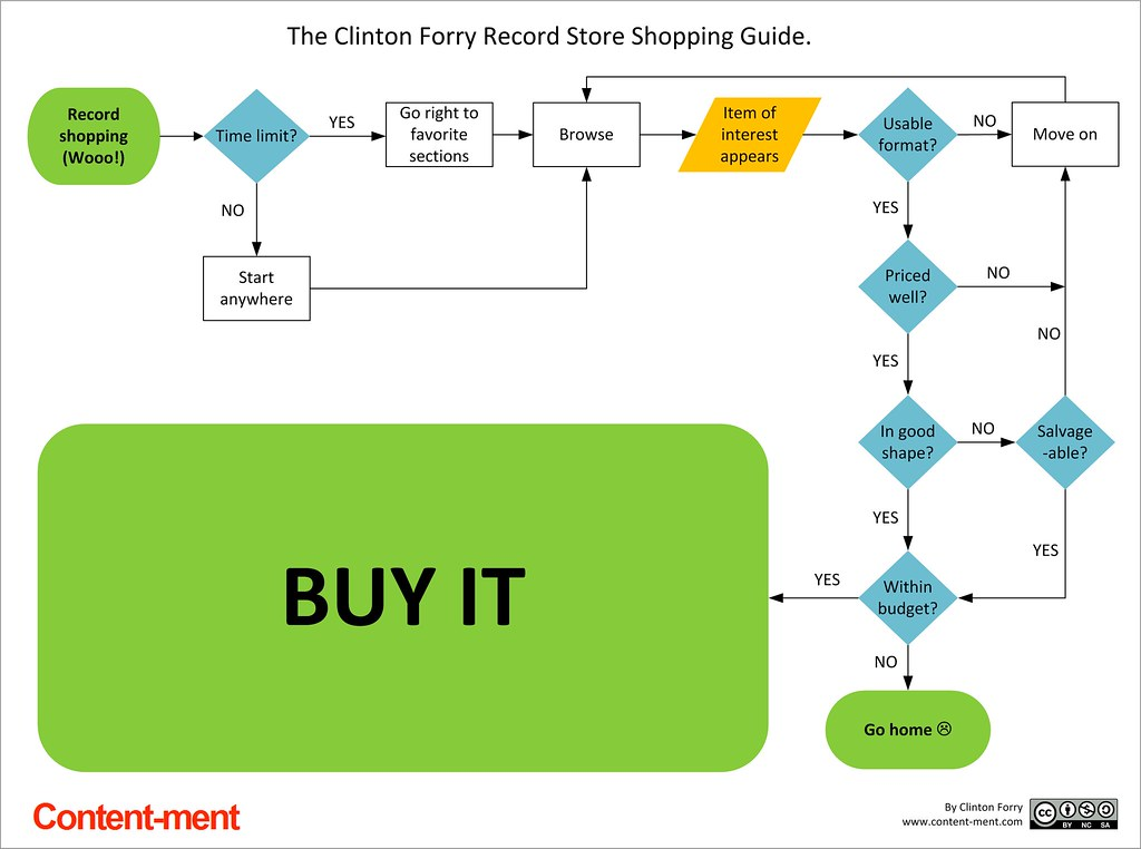 Bubble Flow Chart: The Record Store Shopping Guide Flowchart | Going record shou2026 | Flickr,Chart