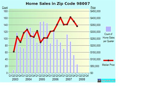 Home Sales In Zip Code 98007 | by yulia_v_smirnova
