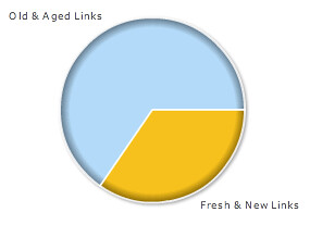SEOs Prefer Old Links | by rustybrick
