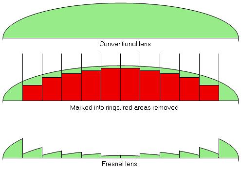 Fresnel Lens 2 Camera Wikiwikifresnellens Awcam Flickr