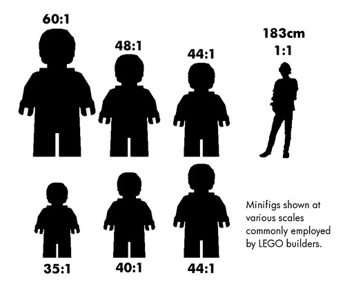 Minifig Scale I Say There S No Such Thing But This Is