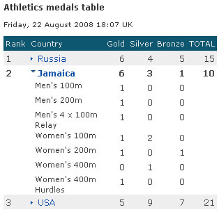 Jamaican athletics results | by Ria Bacon