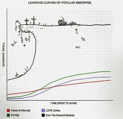 Eve Online Learning Curve | by padraicb