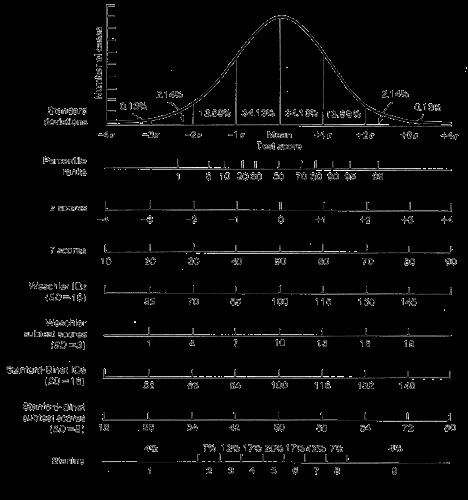 normal curve distribution of iq scores flickr. Black Bedroom Furniture Sets. Home Design Ideas