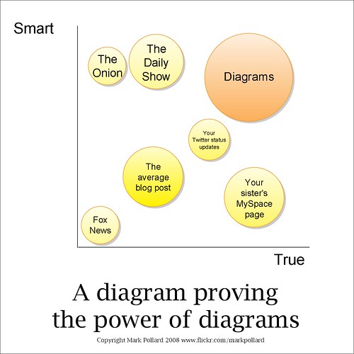 A diagram proving the power of diagrams | by mark-pollard