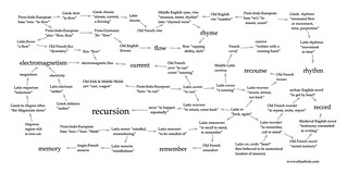 Recursion etymology | by Ethan Hein