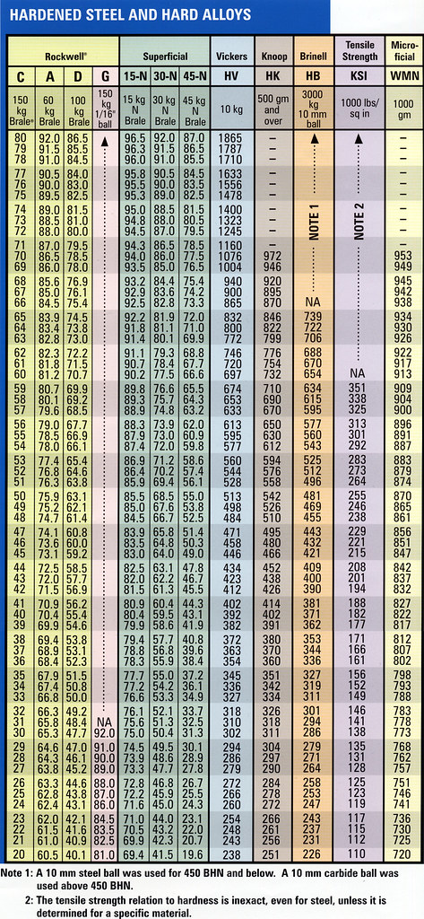 All Unit Conversion Chart: Instron Hardness to Tensile Strength Conversion Chart | Flickr,Chart