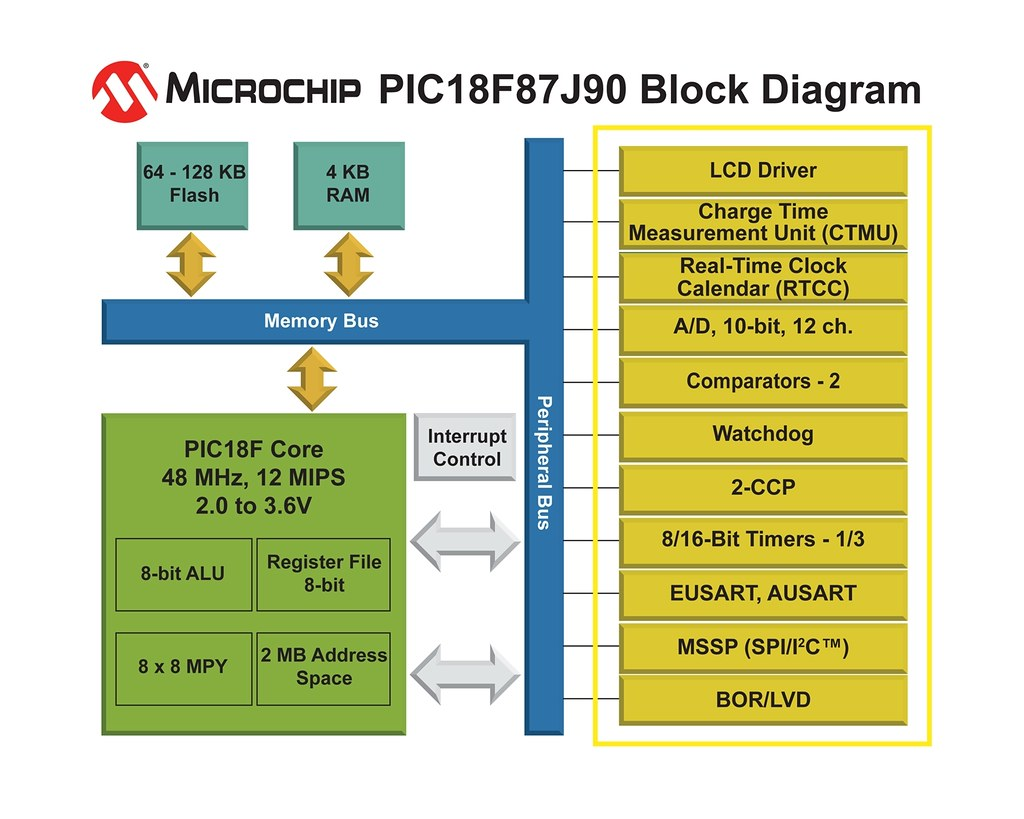 ... PIC18F87J90 8-bit Microcontrollers | by Microchip Technology