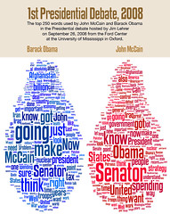Top 250 words spoken at 1st Obama-McCain presidential candidate debate | by spudart