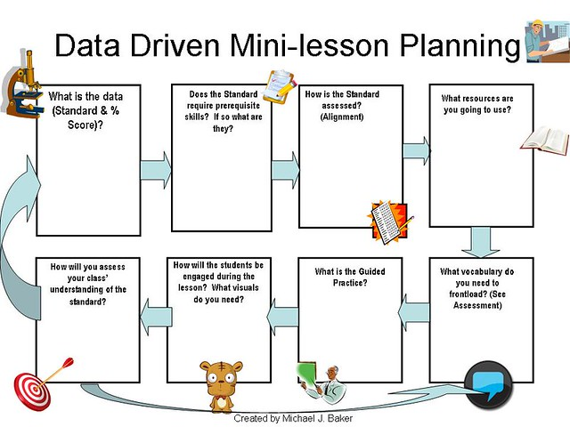Data Driven Mini Lesson Template Micholindo Flickr