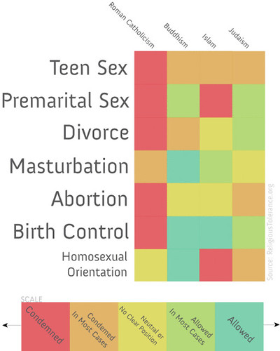 Religious Teachings on Sex Infographic | by pseudoplacebo