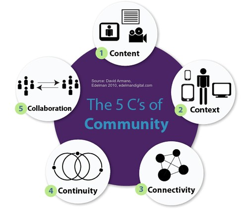 The 5 C's of Community | by David Armano