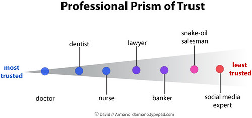 Professional Prism of Trust | by David Armano