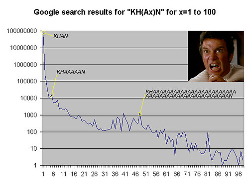 "Google search results for ""KH(Ax)N"" for x=1 to 100 