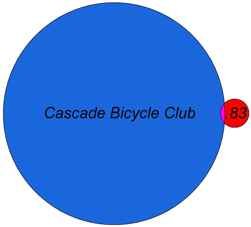Venn Diagram For 3 Things: Point83 and Cascade Bicycle Club Venn diagram | I ride with u2026 | Flickr,Chart