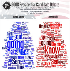 Top 150 words spoken at 2nd Obama-McCain presidential candidate debate | by spudart