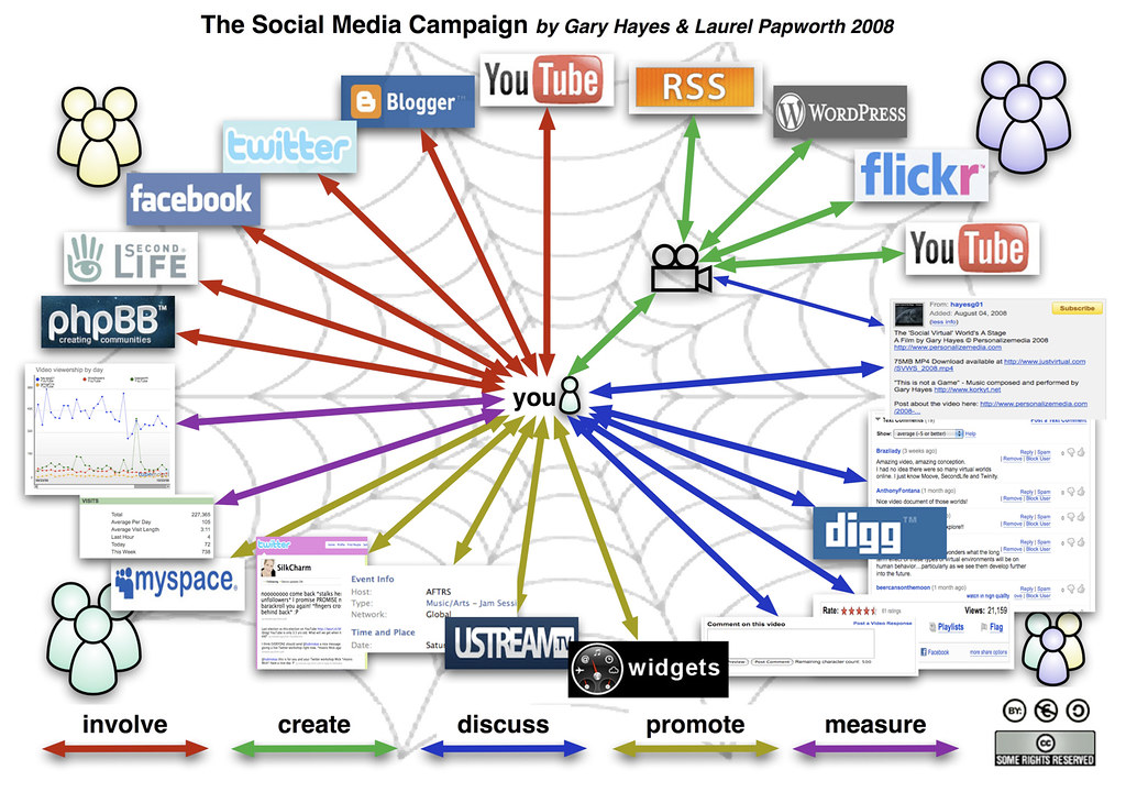 Network Marketing Chart: Social-Media-Campaign | If you embed the image please link tu2026 | Flickr,Chart