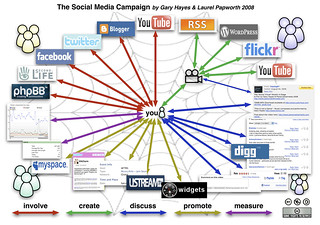Social-Media-Campaign | by Gary Hayes