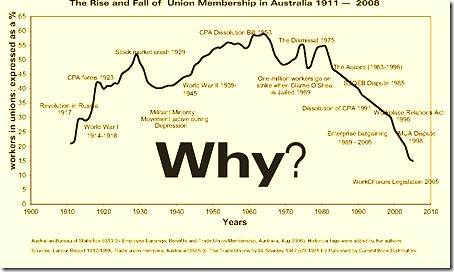 union regular membership sink essay