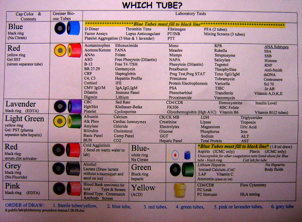 Blood Collection Tubes And Tests Chart Erkalnathandedecker