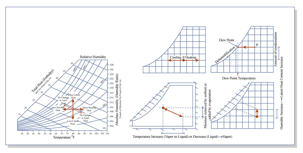Air Flow Cfm Chart: Psychrometric Processes Depicted on Charts | Psychrometric pu2026 | Flickr,Chart