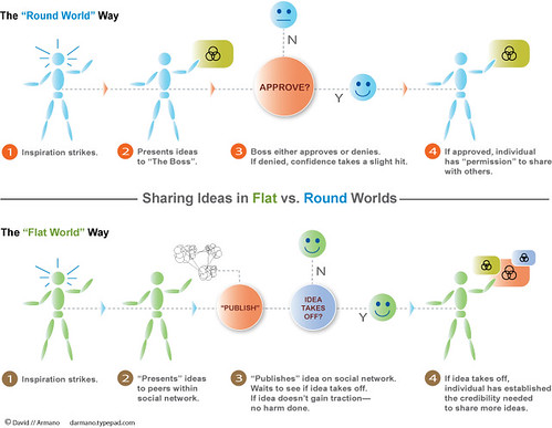Flat Vs. Round World | by David Armano