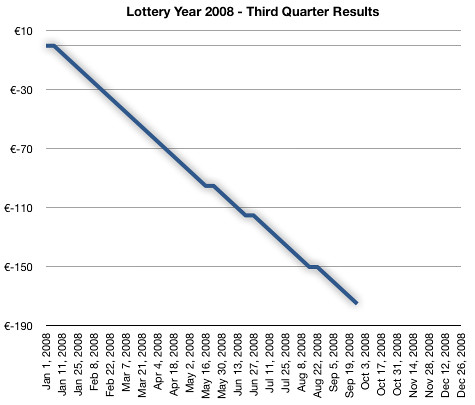 Lottery Year 2008 - Third Quarter Results | by erikrasmussen