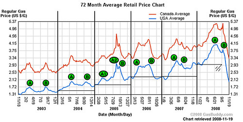 Housing Market Chart: Gasoline price chart 2008 with peaks | Same chart as the pru2026 | Flickr,Chart